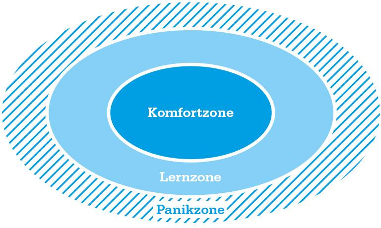 Lernzonenmodell